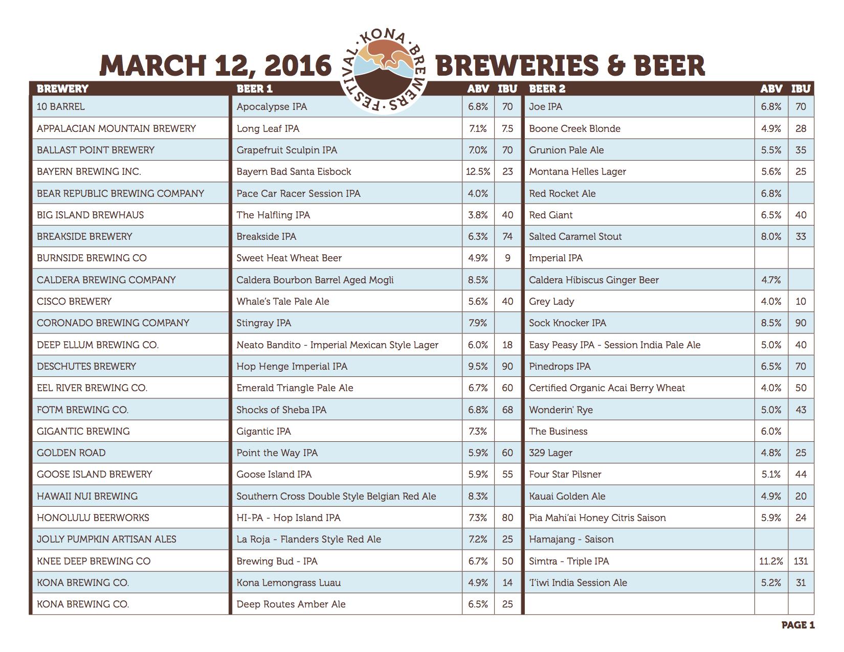 KBF2016_BreweryChart_r6